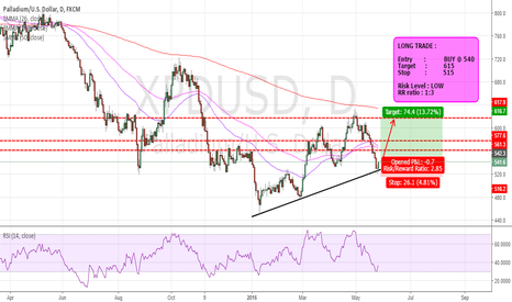 XPDUSD: FXGENIE ANALYSIS - BUY PALLADIUM NOW