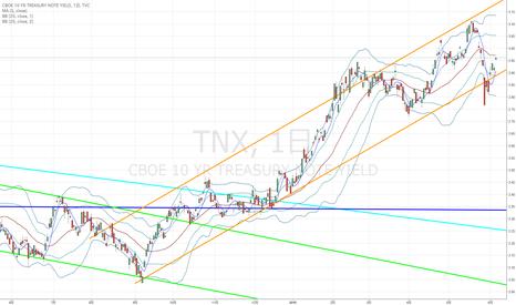 TNX: 米10年債利回り:5週平均線を上抜ければ、ドル円上昇の大きな手助けに…
