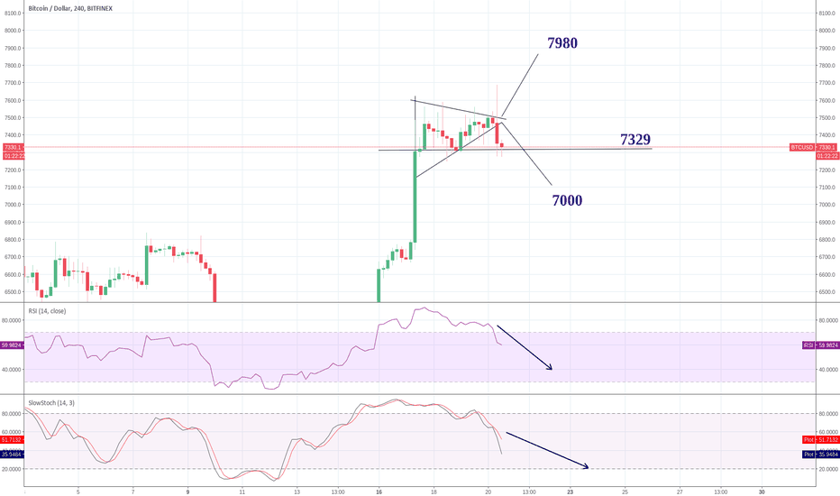BTCUSD: BTC - 7329 has now become  support, Lets see what BTC is up to