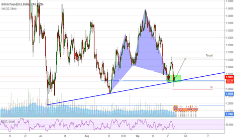 GBPUSD: GBPUSD 4H short-term LONG setup