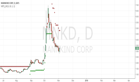 MNKD: short below 4.75