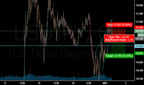 USDJPY: Waiting USDJPY break channel line