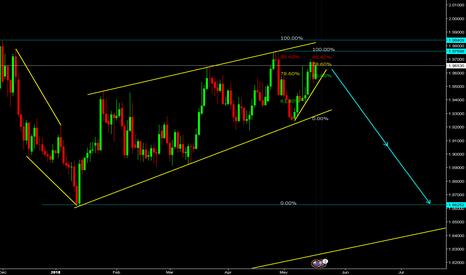 GBPNZD: British Pound / New Zealand Dollar