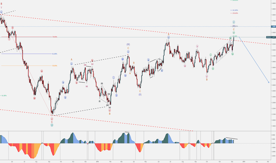 USDCAD: USD Bearish Set-up - December Trends