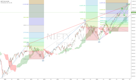 NIFTY: NIFTY trend analysis