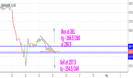 CANBK: Canara bank possible directional move - Intraday