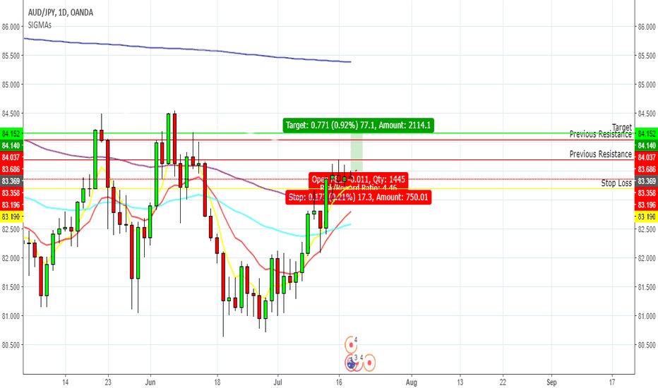AUDJPY: I am placing a buy with the bulls on the AUDJPY