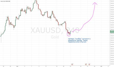 XAUUSD: Разворот Тренда,  Золото: Начало