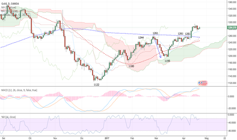 XAUUSD: Gold verso il golden cross?
