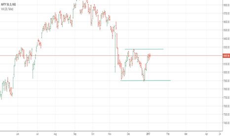 NIFTY: Nifty Trading in the range, Swing traders wait for the breakout