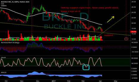 BKE: Good stock to make profit NEXT WEEK.