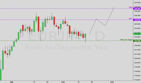 EURJPY: Analyse Forex – EUR/JPY