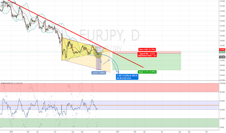 EURJPY: EURJPY Bearish symmetric triangle strategy