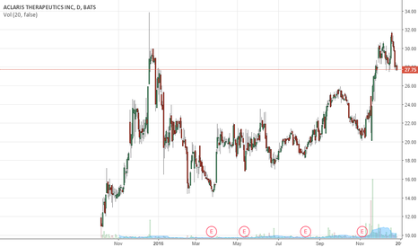 ACRS: Long term to $50