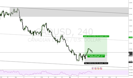 CADUSD: USDCAD LONG