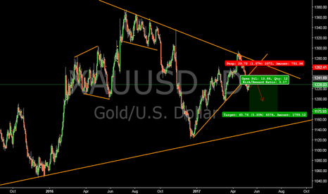 XAUUSD: Gold short time short