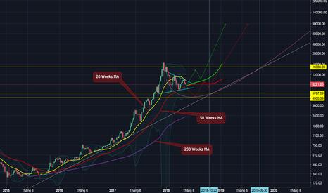BTCUSD: Lối đi nào cho thị trường Crypto 2018?