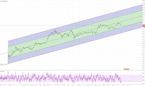 LTCUSD: LTCUSD BTC-e chart so far...