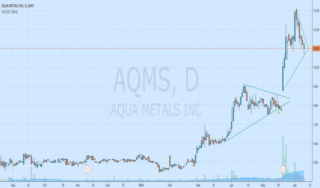 AQMS: $AQMS chart update