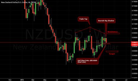 NZDUSD: Confirming a Triple Top