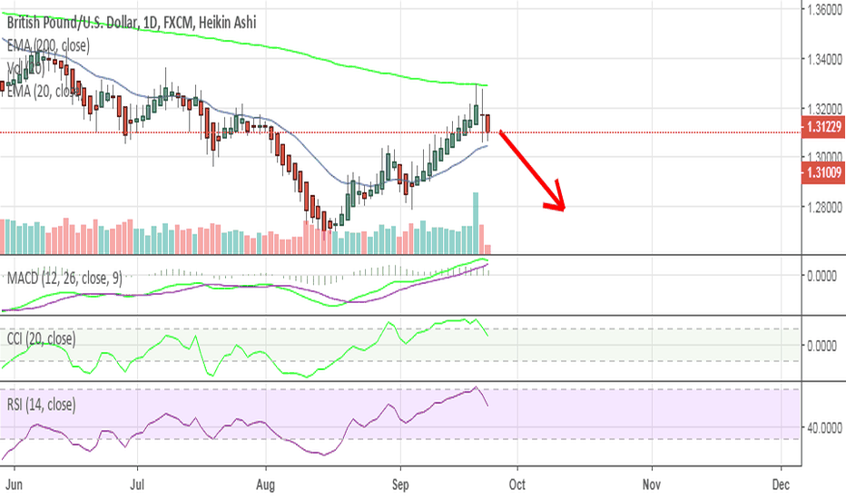 GBPUSD: Trend Confirmed for Short on GBPUSD