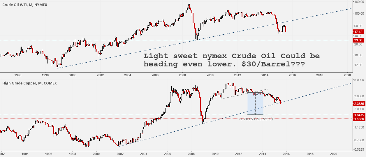 Is $30 per Barrel the next stop for #Oil