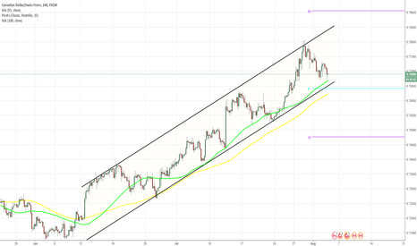 CADCHF: CAD/CHF 4H Chart: Channel Up