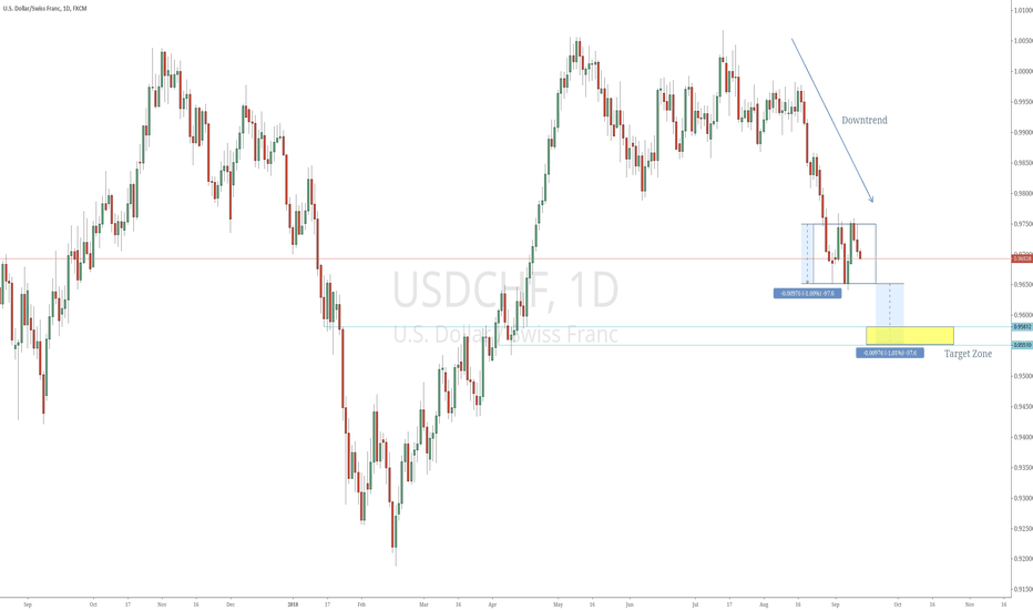 USDCHF: USDCHF Potential Bearsih Rectangle Breakout @ D1 Time Frame