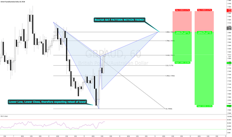 GBPAUD: Bearish Bat Pattern Entry on GBPAUD for Trend Continuation