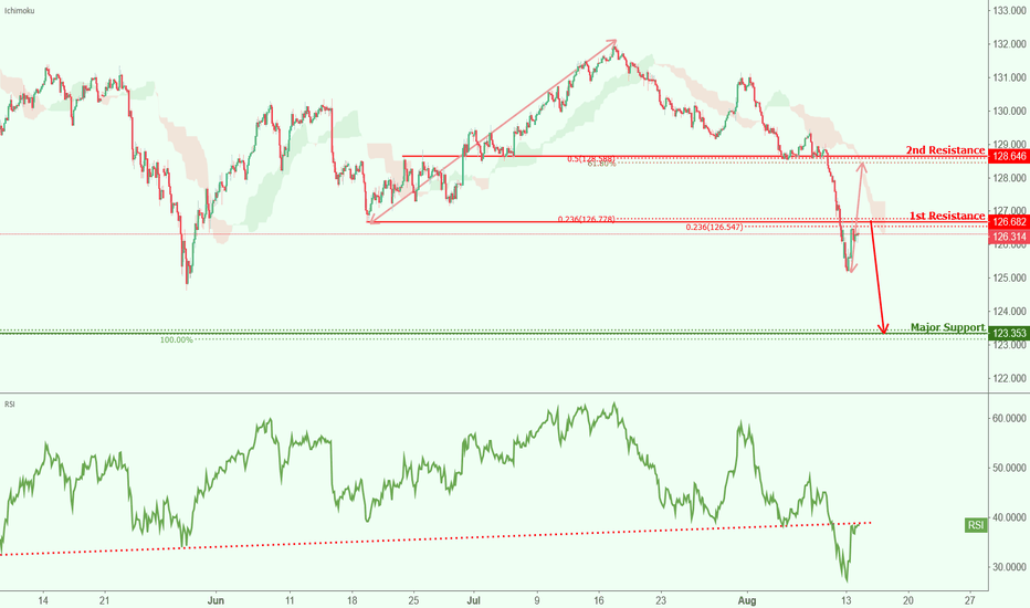 EURJPY: EURJPY approaching resistance, watch for potential drop!
