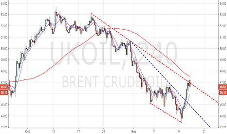 UKOIL: Brent oil – Watch out for failure at trend line hurdle