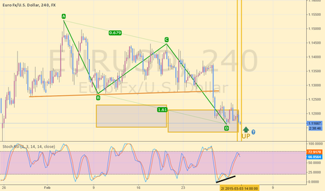 EURUSD: i think like this Up trend coming ?