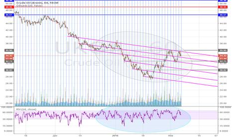 UKOIL: Тренд, вниз, в силе.