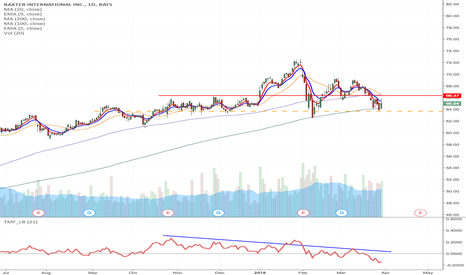 BAX: BAX - Upward channel breakdown momentum short from $63.67