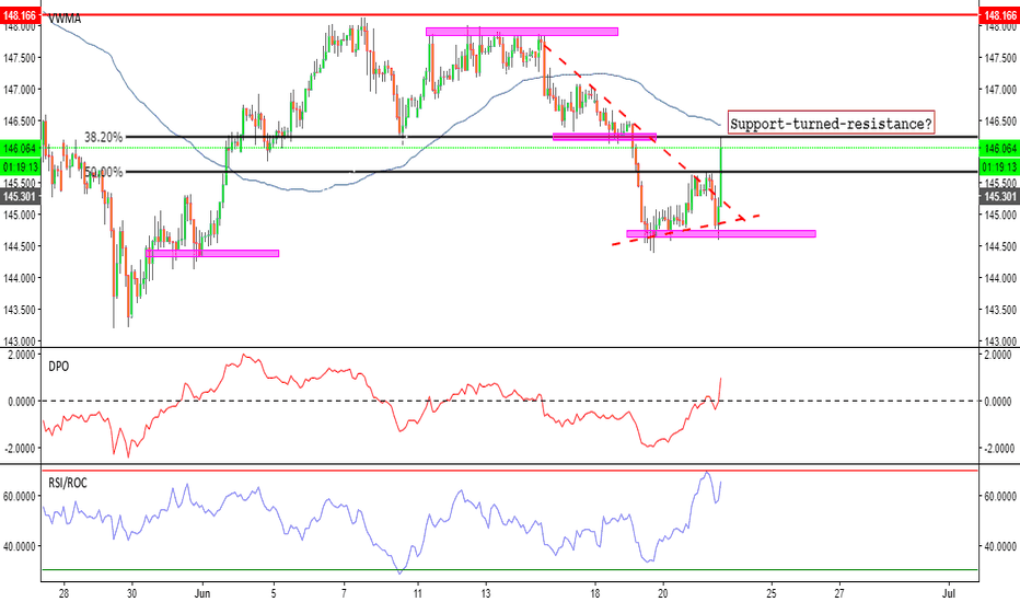 GBPJPY: As brothers we fall...