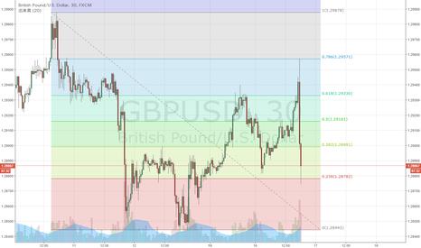 GBPUSD: GBP/USD 下落78.6%で切り返し