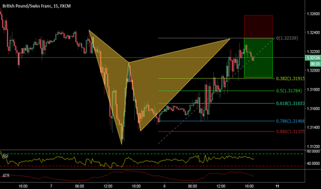 GBPCHF: A BEARISH GARTLEY