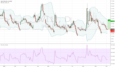VI1!: Long Vix @ 11.40; TP @ 13.00, SL your choice
