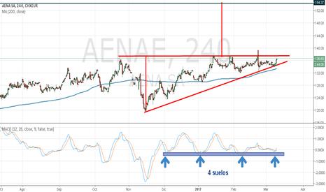 AENAE: AENA Gráfico 4H