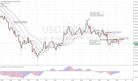 USDJPY: USJPY m15 Short Trade - still active