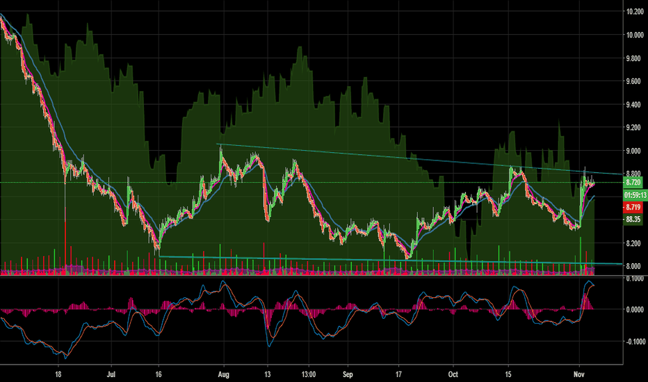SOYBNUSD: Soybean (SOYBNUSD) is ready for a break out of the wedge