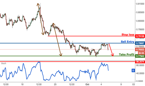 AUDUSD: AUDUSD right on major resistance, time to start selling