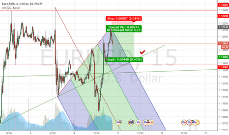 EURUSD: Investment advice is not