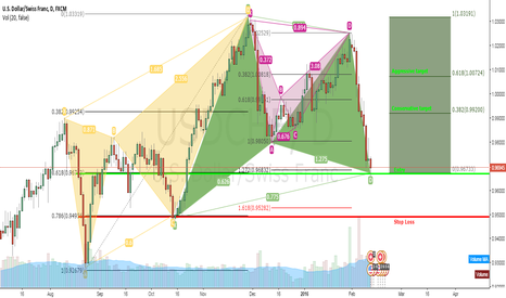 USDCHF: USDCHF Bullish Gartley on daily chart