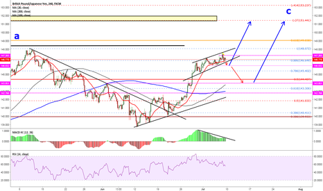GBPJPY: pay attention to 146.03