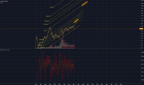 BIG: [LT chart] BIG lots