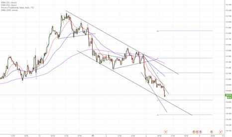 USDJPY: ドル円、チャネル下限付近で買いチャンスを探す