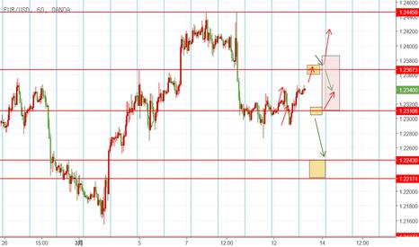 EURUSD: EUR 3.13 日内交易机会