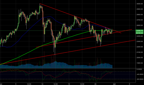 BTCUSD: BTC breakout incoming