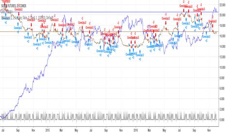 SI1!: Random Trader - enter randomly long or short